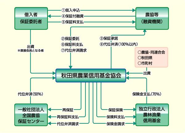 仕組みの戦略図